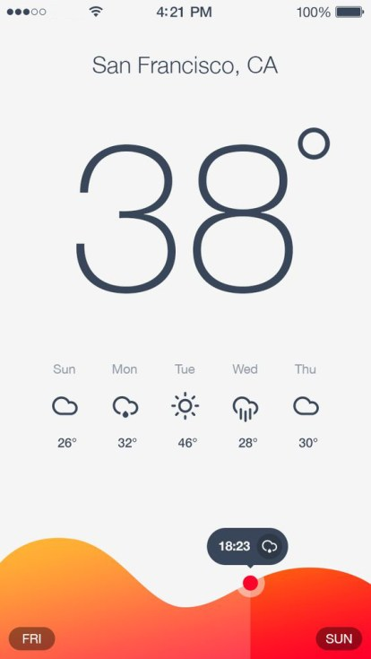 Weather App Development - LunApps Blog