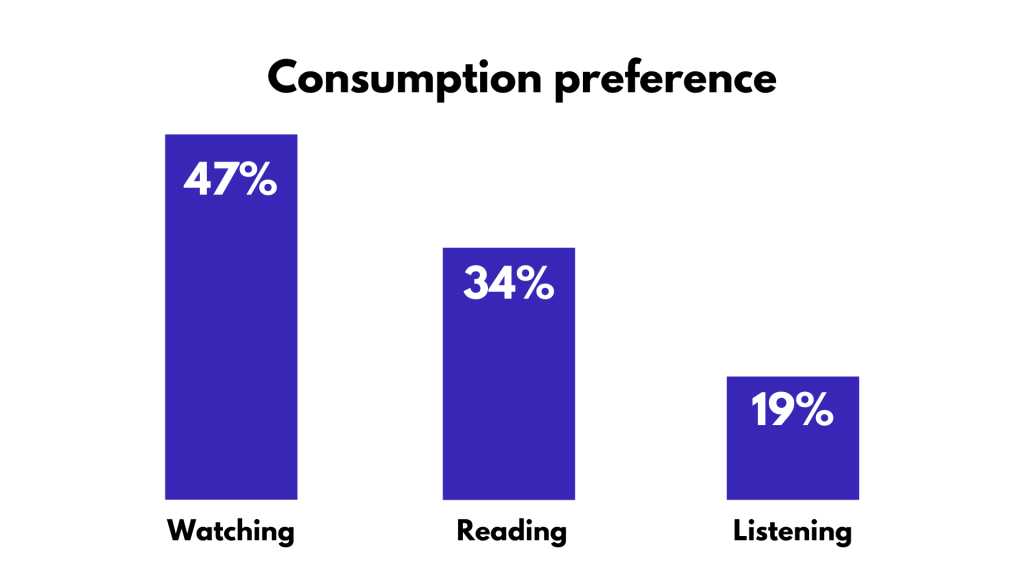 Bar graph titled: consumption preference Watching: 47% Reading: 24% Listening: 19%