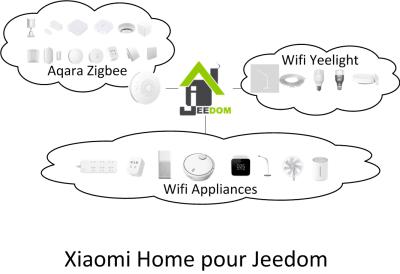 Xiaomi Home