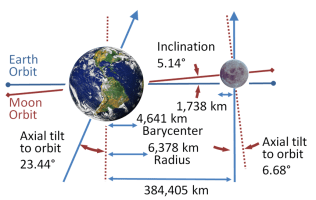 The moon's influence on the earth's axis