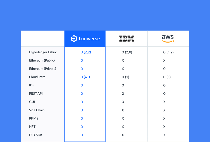 Three Major Global BaaS Companies-AWS, IBM, Luniverse