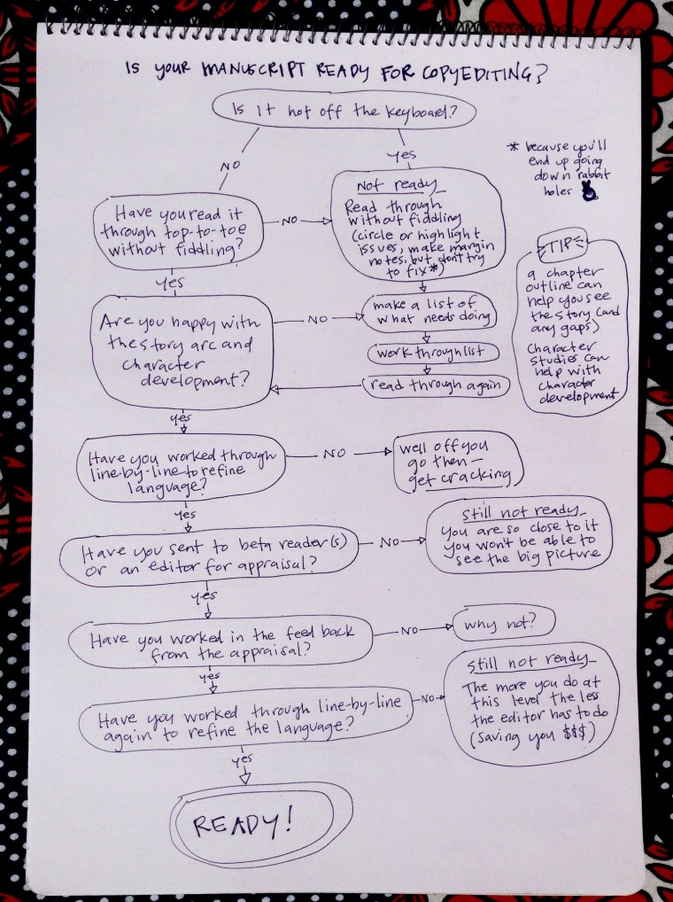 Ready for copy edit flow-chart