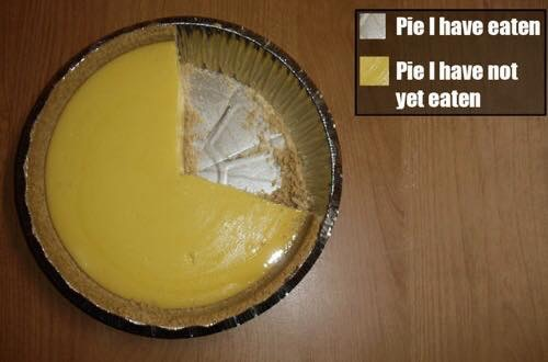 A sample of side-splitting Facebook Pi Humor from yesterday, Pi Day, 3.14
