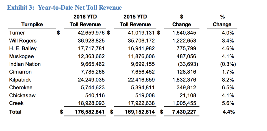 ytd-toll-revenue