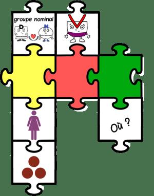 groupes phrase rituel