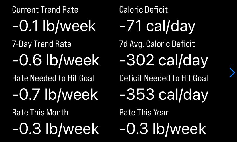 Caloric deficit data table in Luuze.
