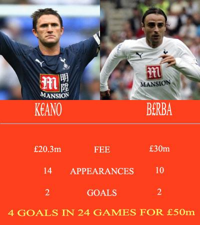 Keane and Berbatov's Premier League 2008/9 records