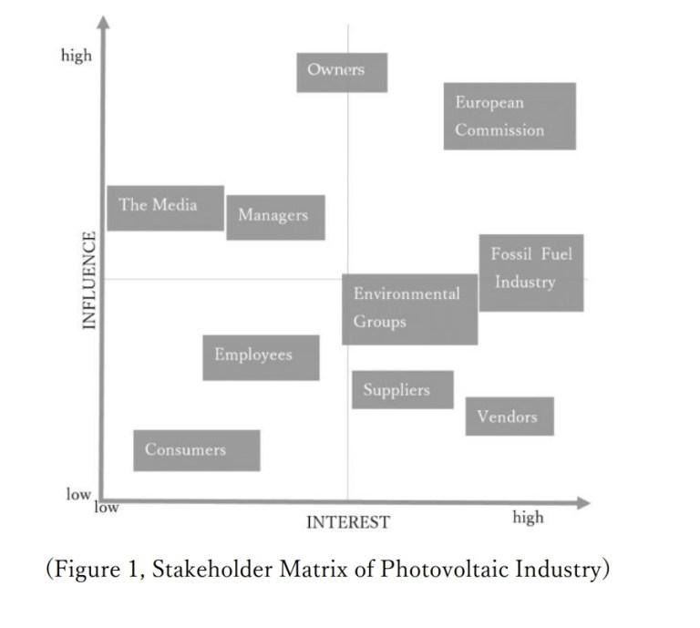Stakeholder matrix solar industry luvioni