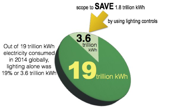 Electricity consumption lighting