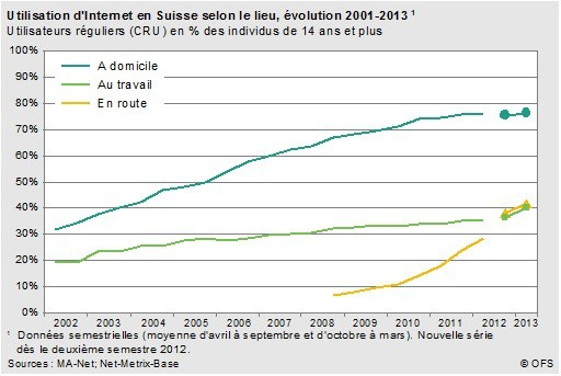 Swiss internet stats usage