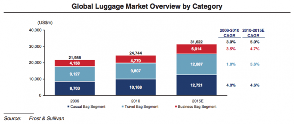 Global-luggage-market-trends-segments
