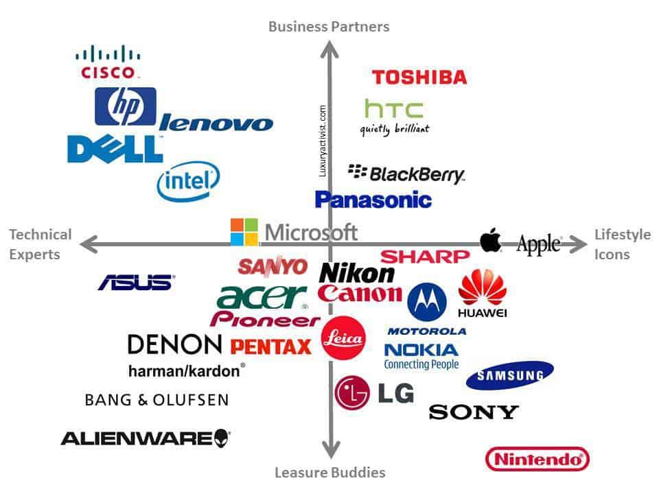 High_tech_companies_mapping