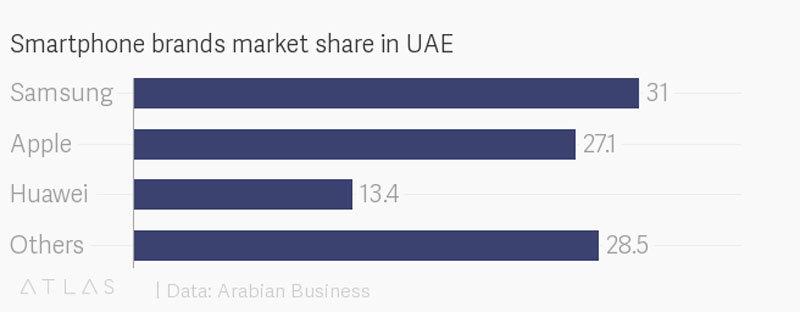 UAE-Smartphone-Market-share-2017-2018
