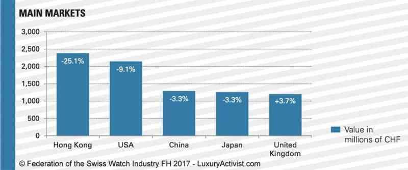 Watch-Sales-by-market-2016-2017