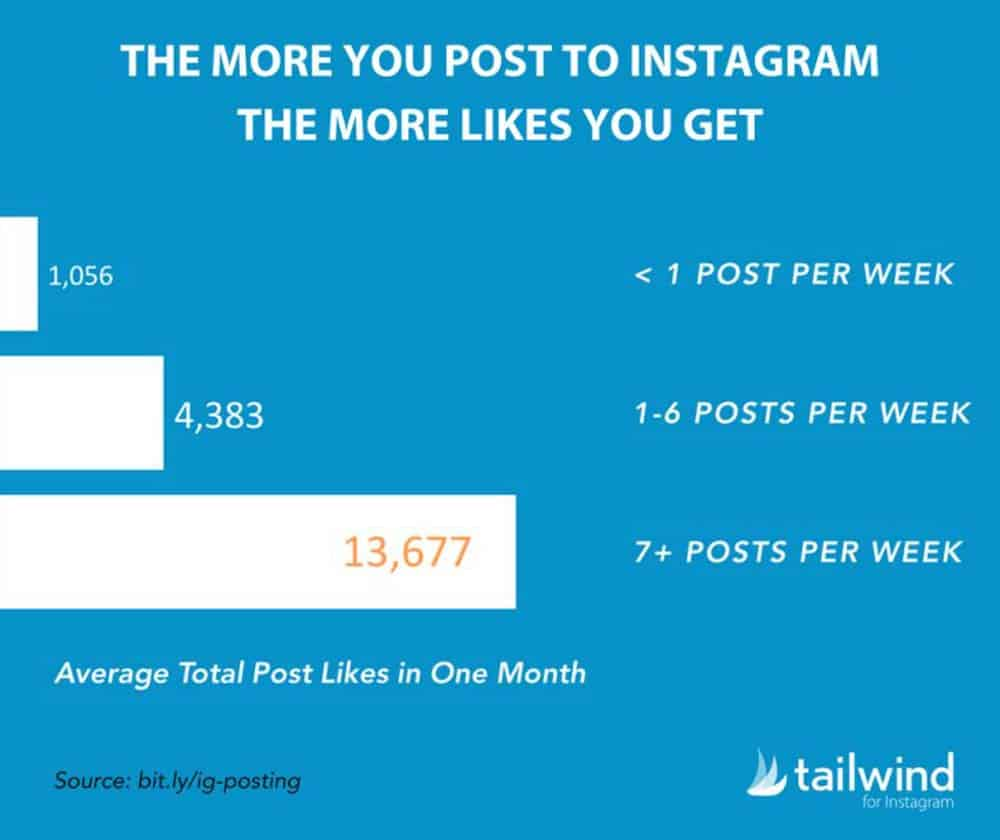 how-often-to-publish-on-instagram