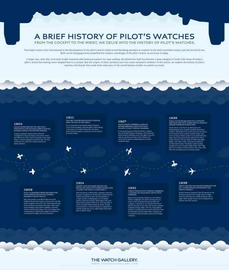 infographics-Pilot-watches-history