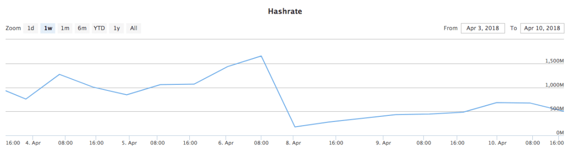 Monero Hashrate Chart