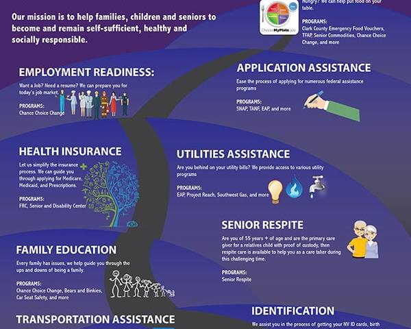 EVFS Infographic Social Services