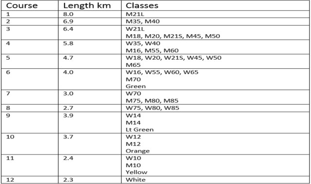 NIOC-2015-Course-Lengths
