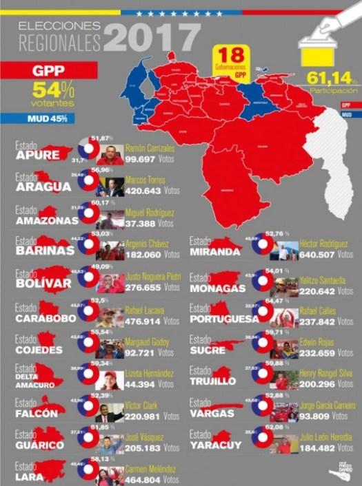 """Tableau des résultats des """"gouvernements régionaux"""