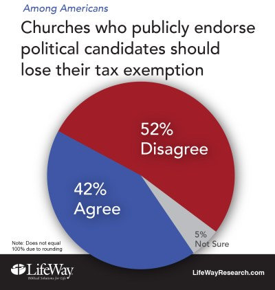 tax exempt church pastor politics endorse