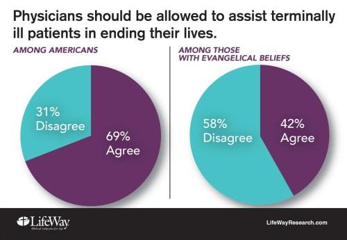 physician assisted suicide chart