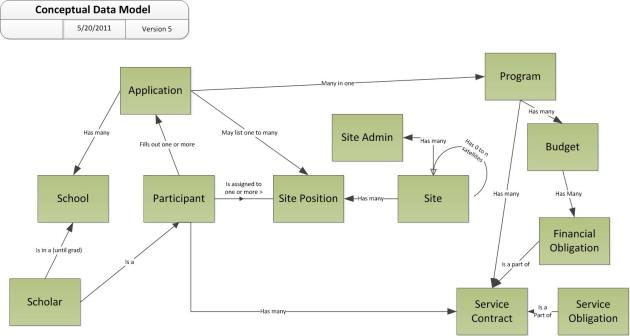 An Example Conceptual Data Model Diagram | Leonard S Woody III  Software Engineer