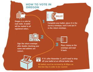 Oregon vote by mail: how to