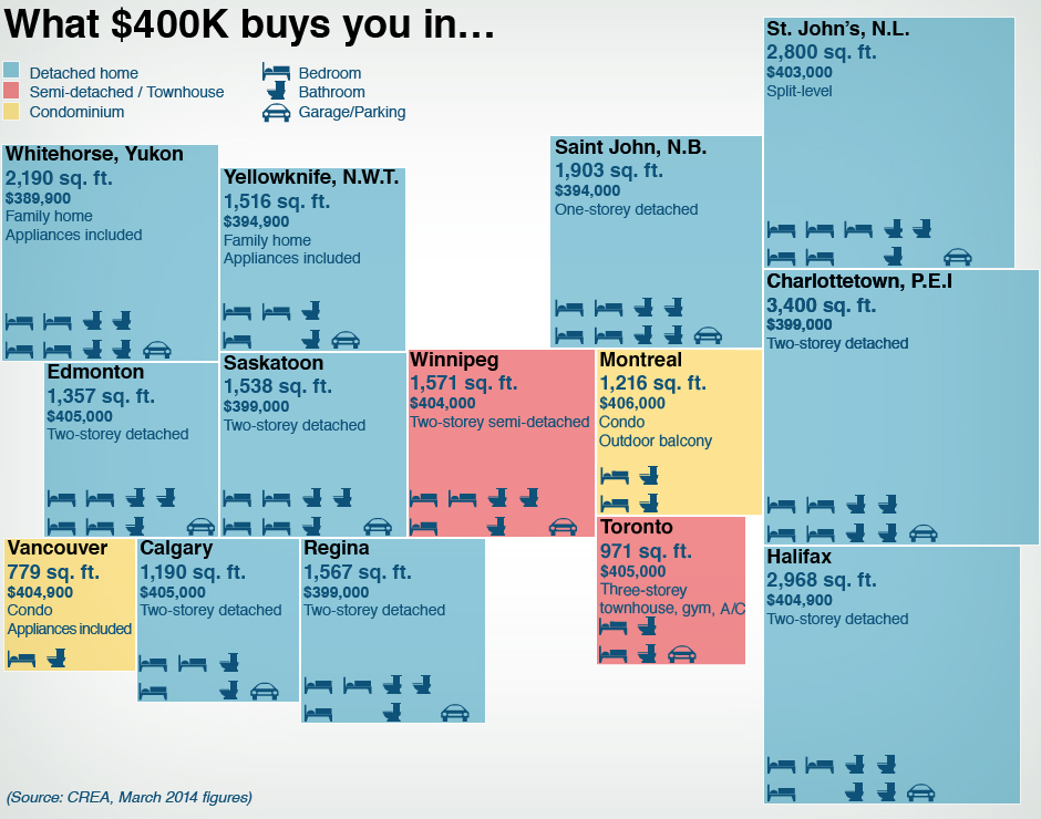 graphic-400k-housing-comparison