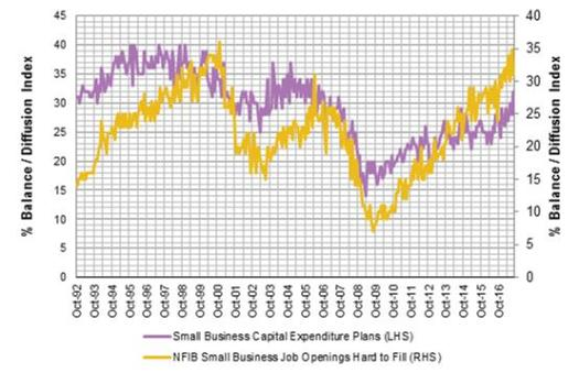 Jobs hard to fill vs Capex Plans