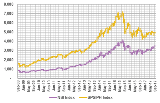 NBI Index