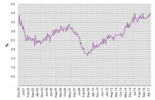 US Job Openings Rate
