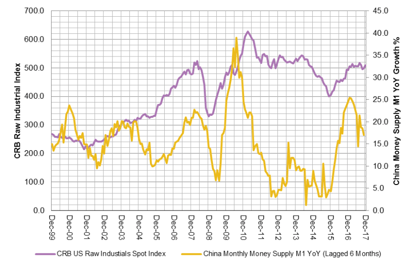 M1 YoY China vs CRB Industrial Metals