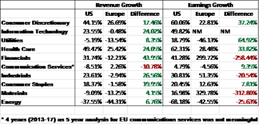 Sectors Rev Earnings