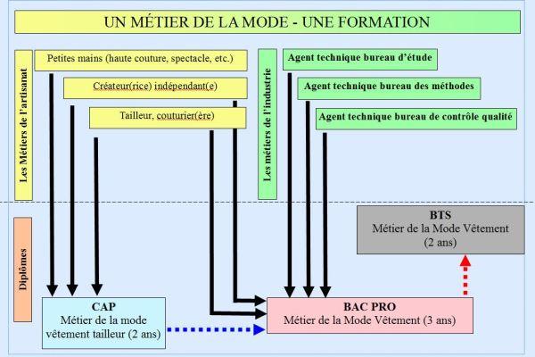 metier formation mode V2