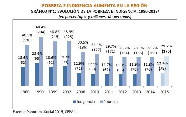 Resultado de imagen para pobreza en latinoamerica 2016