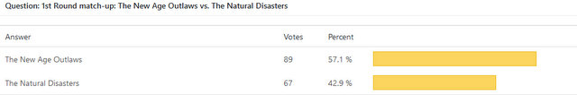 New Age Outlaws vs Natural Disasters