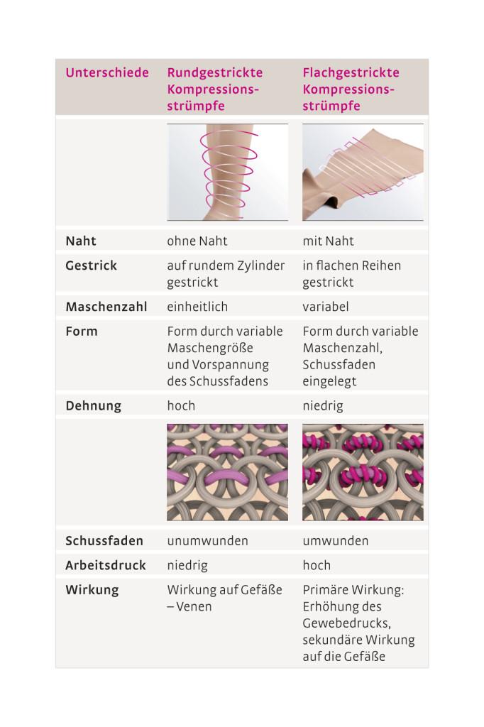 Unterschied Rundstrick- Flachstrick bei Kompressionstherapie