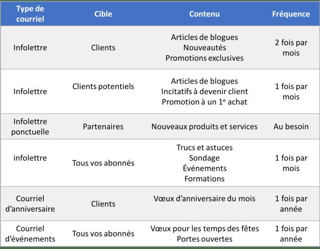 grille Excel : contenu pour vos infolettres