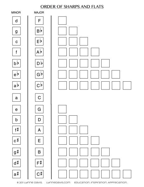Order of Sharps and Flats Worksheet