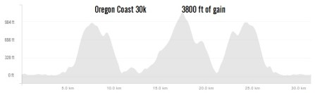 course-elevation