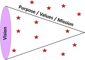 Vision & The Cone of Influence