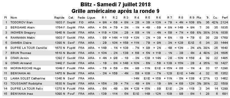 Tout l'été 2018 au Lyon Olympique Échecs, tournois les mercredis et samedis ! Résultats passés !