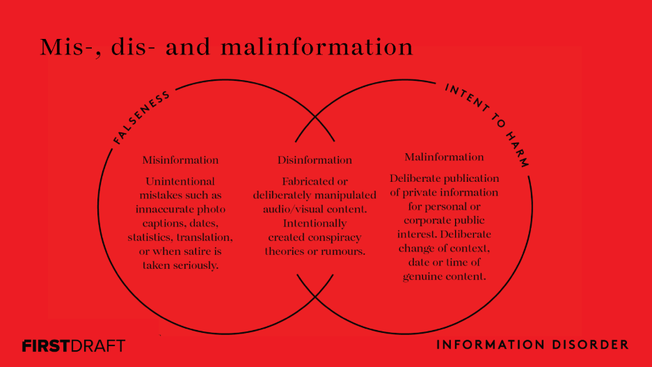Mésinformation, désinformation et malinformation. Source: First Draft (https://firstdraftnews.org/latest/information-disorder-the-techniques-we-saw-in-2016-have-evolved/)