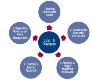Cobit5_5principes; Crédit ISACA