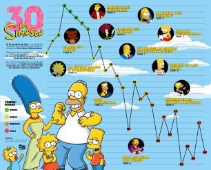 Los Simpson 30 Años