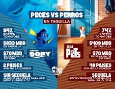 Perros VS PECES