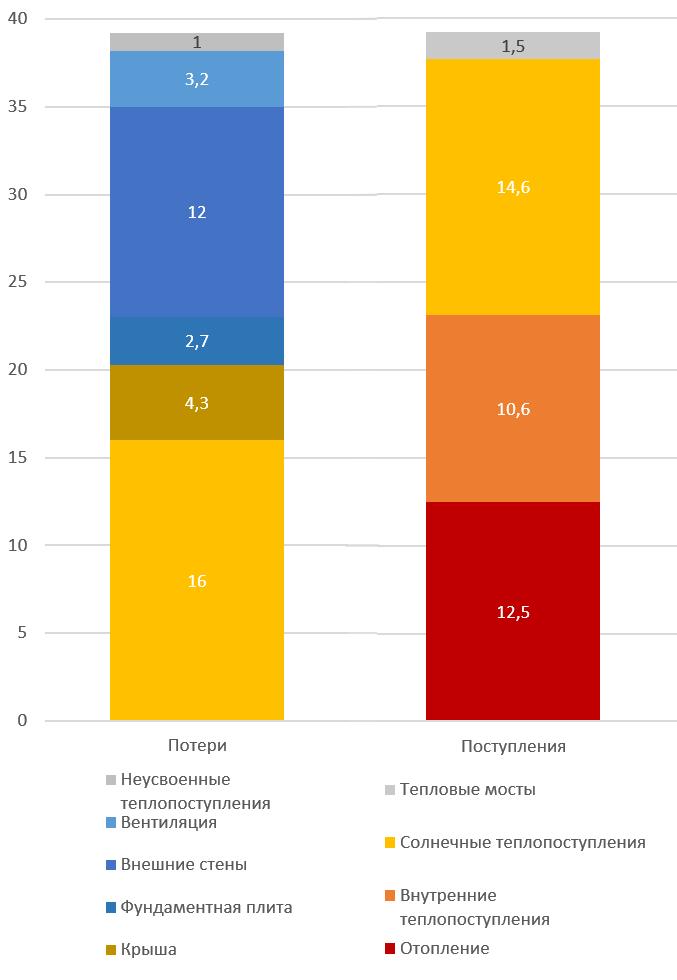 Диаграмма энергобаланса первого пассивного дома