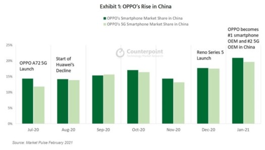 For the first time ever, Oppo is the top smartphone brand in China - The world's top smartphone market has a new number one brand