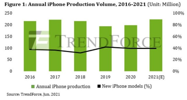 Production of the iPhone is expected to continue its recent rising trend - Delayed upgrades to 5G expected to drive iPhone supercycle past 2022